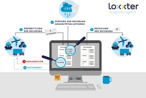 loxxter integriert ERP-Abgleich für Frachtrechnungsprüfung